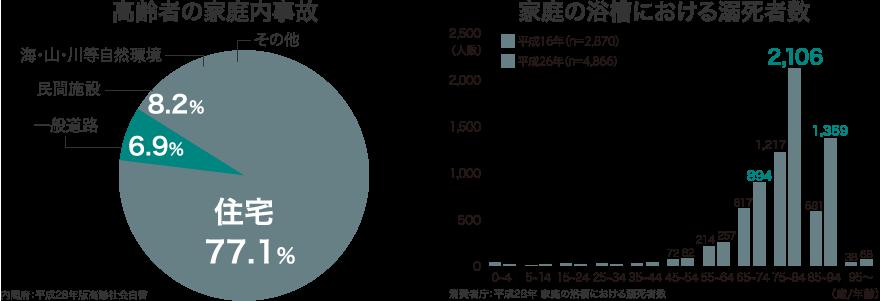 高齢者の家庭内事故・家庭の浴槽における溺死者数