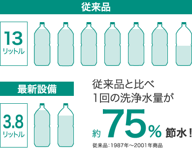 従来品と比べ1回の洗浄水量が約75%節水!