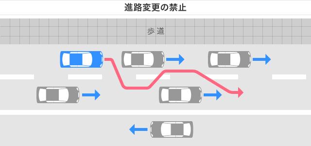 進路変更の禁止