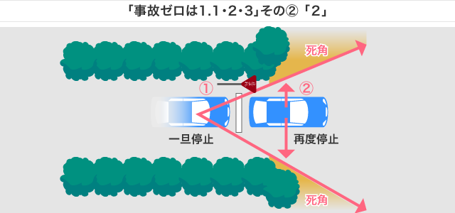 「事故ゼロは1.1・2・3」その2