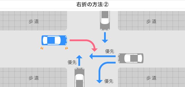 右折の方法2