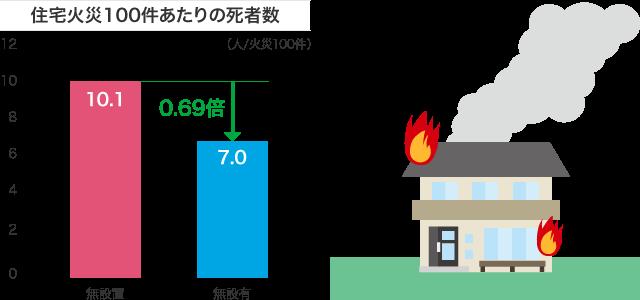 住宅火災100件あたりの死者数
