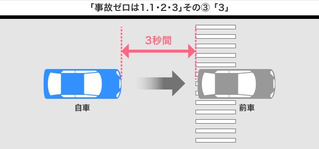 「事故ゼロは1.1・2・3」その3
