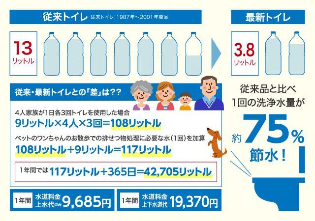 トイレで使用する水の量